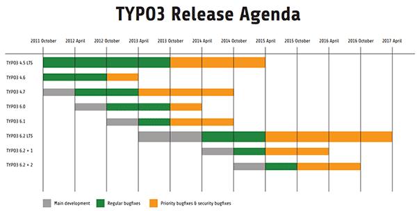 typo3-release-agenda